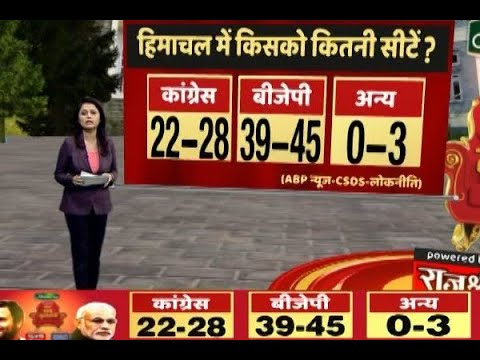 ABP News opinion poll: BJP set to sweep Himachal Pradesh, may get 39-45  seats