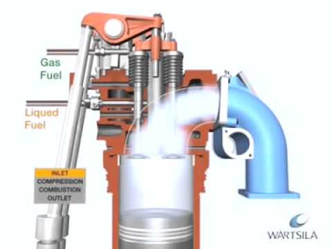 Engine Wartsila With Dual Fuel And Gas Engine Mode