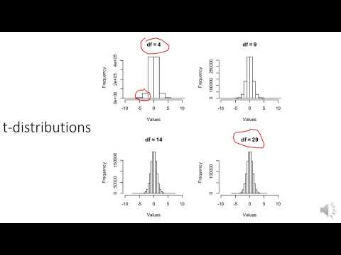 Lecture 04 - T-tests (One-sample and Paired Sample)