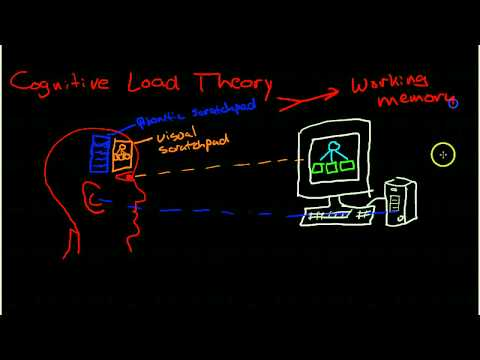 Introduction to Cognitive Load Theory