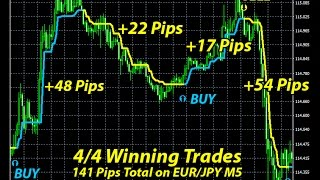 Forex Scalping Indicator Review
