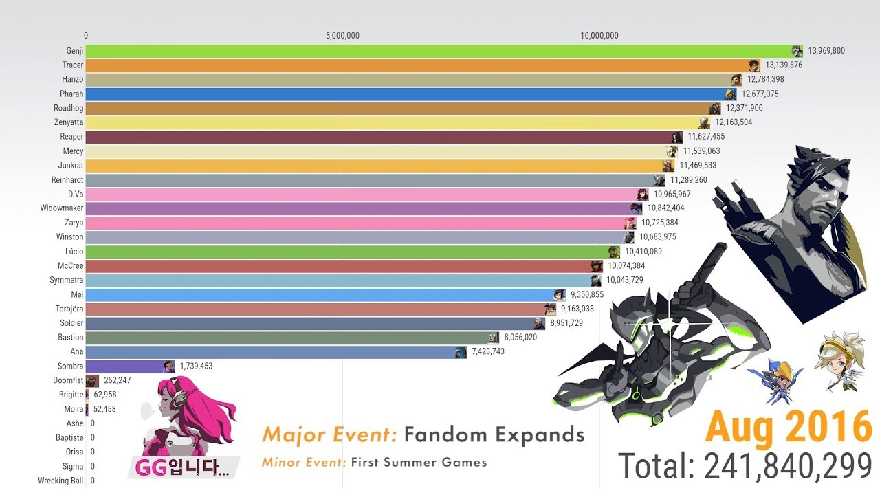 Most Popular Overwatch Heroes Since Beta Release 【1 Billion Searches Celebration】