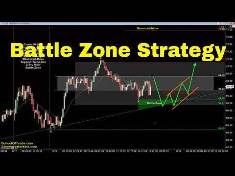 Battle Zone Trading Strategy | Crude Oil, Emini, Nasdaq, Gold & Euro