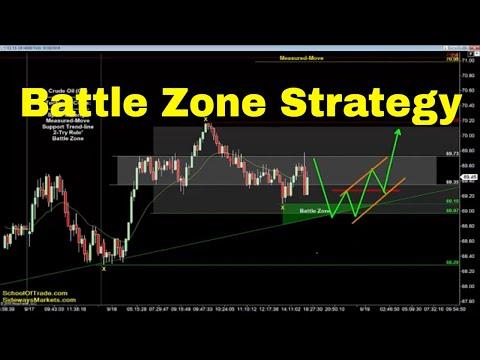 Battle Zone Trading Strategy | Crude Oil, Emini, Nasdaq, Gold & Euro