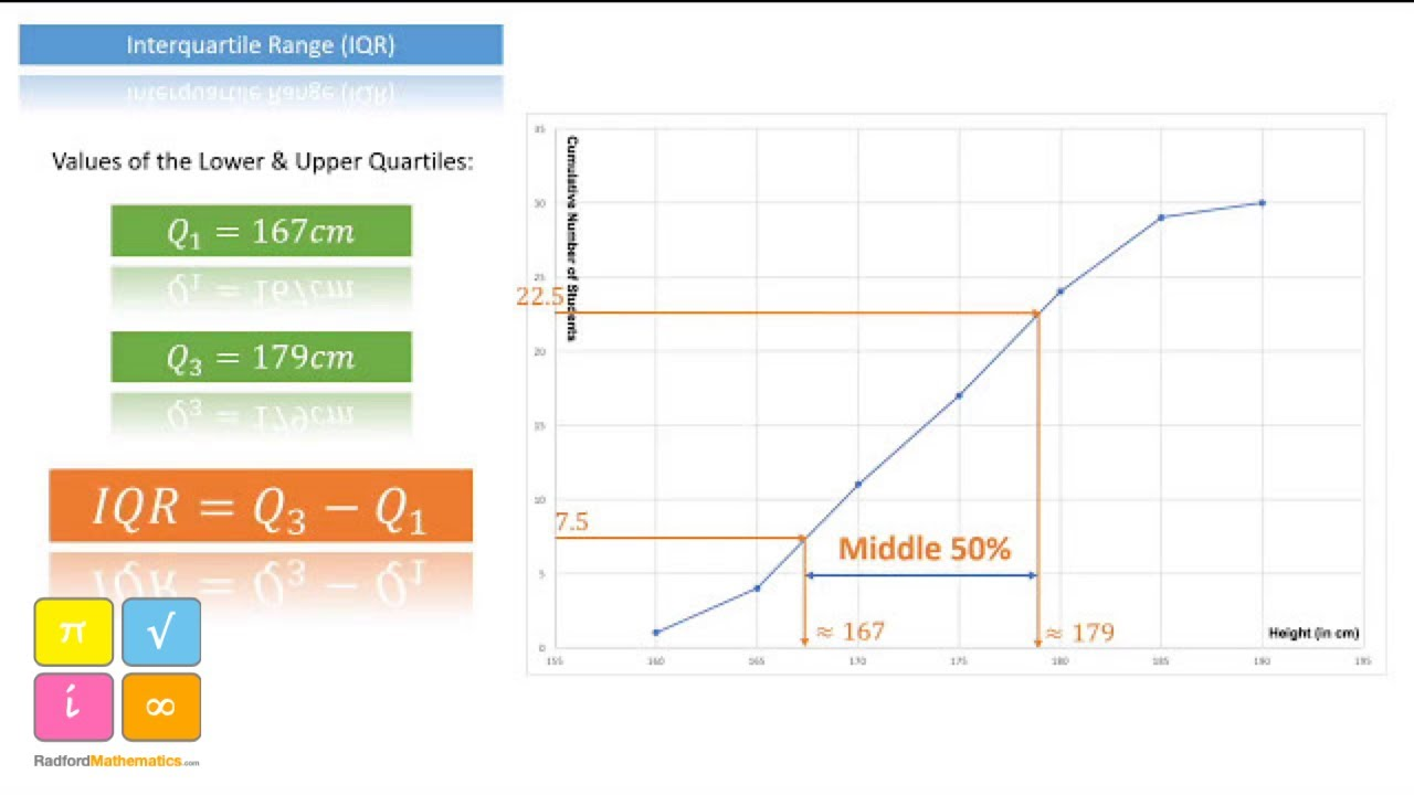 Cumulative Frequency Diagrams - Median  Lower And Upper Quartiles And Interquartile Range