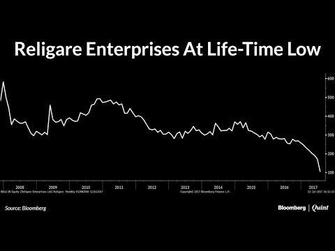 Chart Of The Day: Religare Enterprises At Life-Time Low