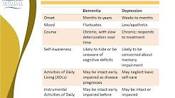 Depression vs  Dementia