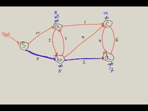 Dijkstra's Algorithm: Shortest Path