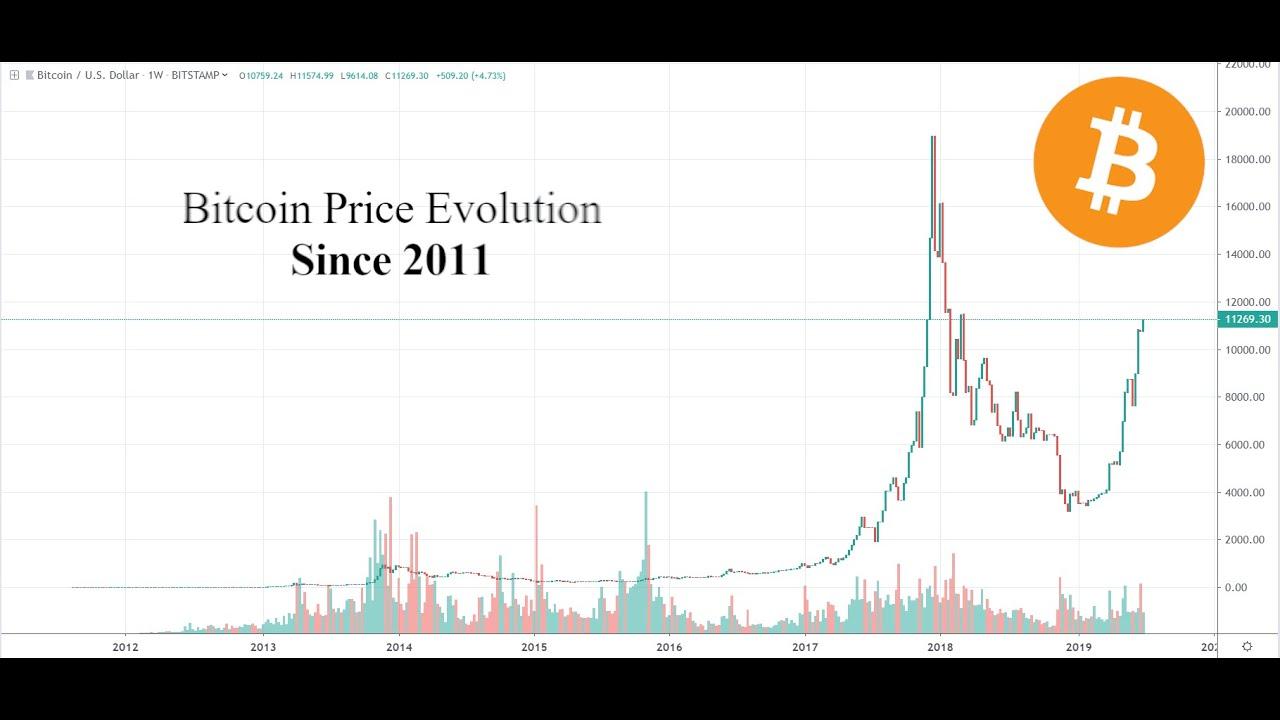 bitcoin evolution graph acquistare bitcoin irlanda