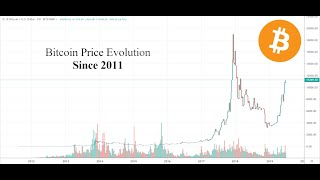 This is a replay of the bitcoin price between 2011 and 2019.-bitcoin was created 2009-bitcoin reaches $0.1 for first time 10/10/2010-bitcoin ...
