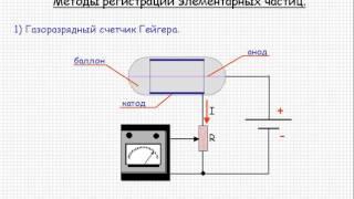 Методы регистрации элементарных частиц  Урок 107