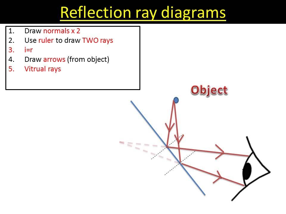 Reflection ray diagrams  YouTube