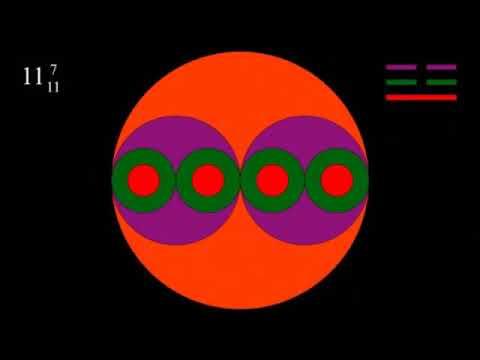 Das Periodensystem von Mendelejew