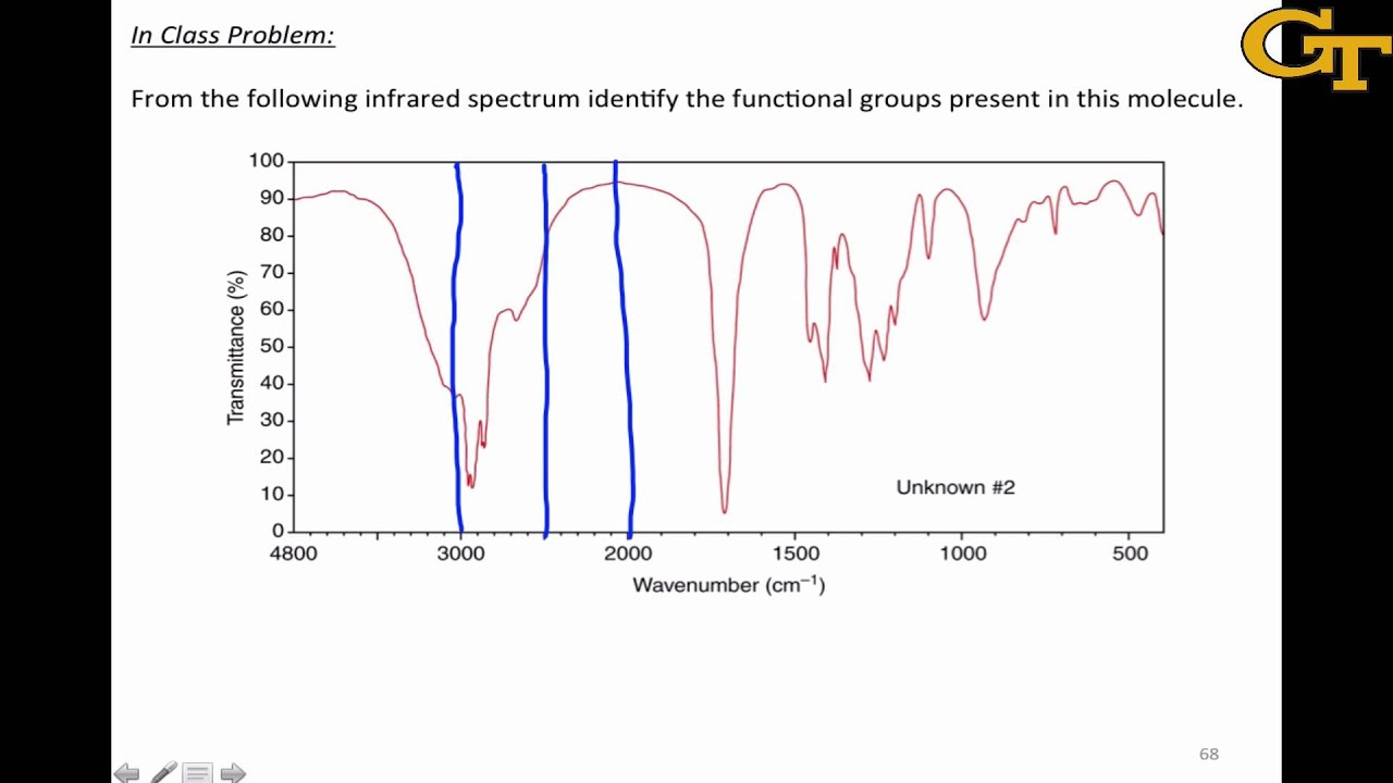 Functional groups from infrared spectra also youtube rh
