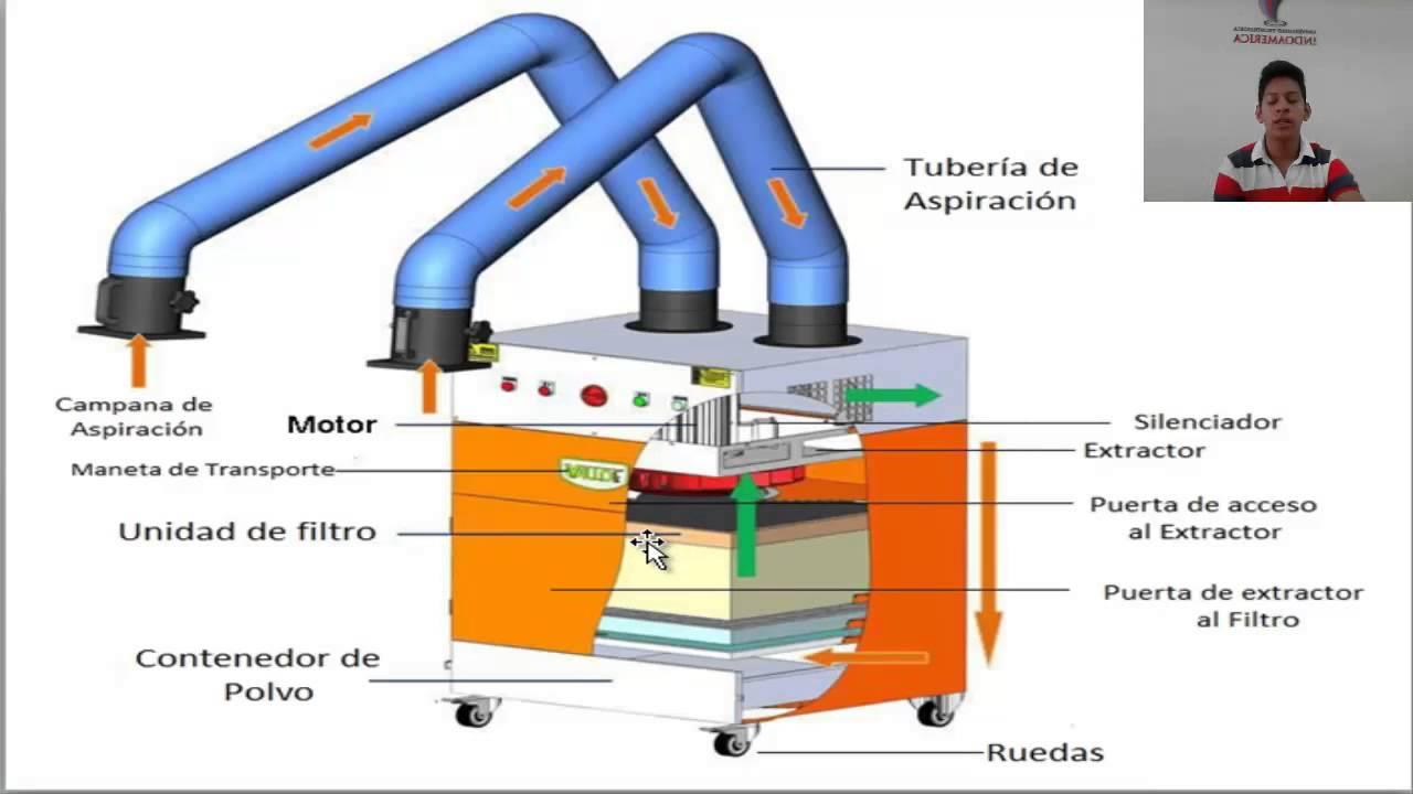 Extractor de humo de soldadura youtube - Extractores de humos para cocinas ...