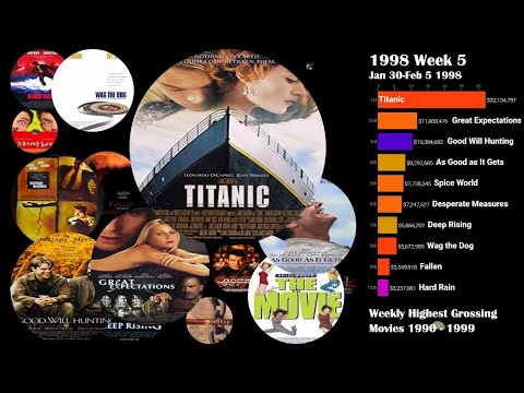 Highest Grossing Movies 1990-1999  Weekly Box Office Ranking