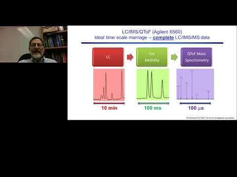 Ion Mobility/Mass Spectrometry for Metabolomics and Clinical Research Analysis