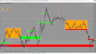 импульсы и разметка на рынке