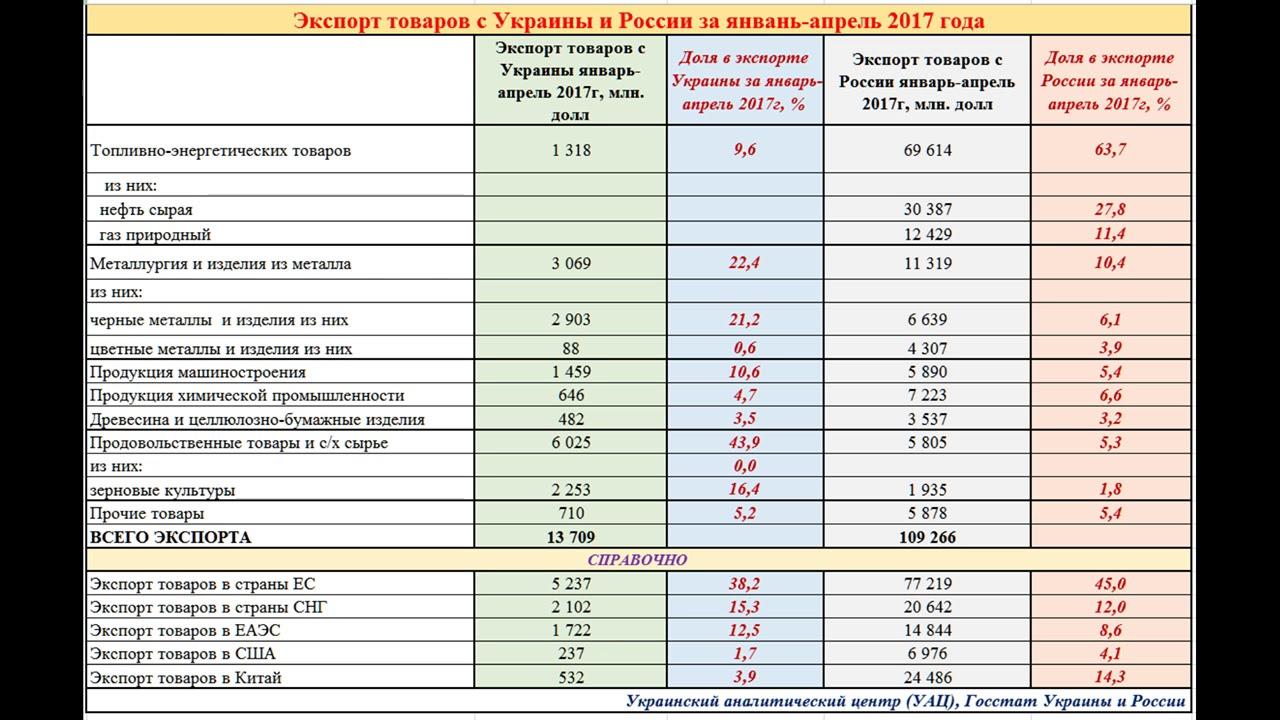 путаны украины и россии