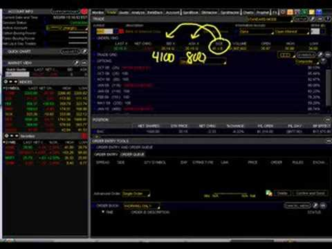 Options A to Z – Placing Buy & Sell Orders in Think or Swim