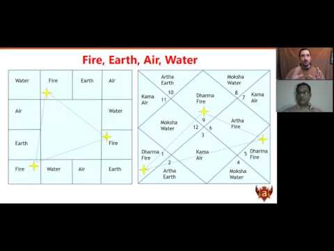 Simple Secrets of Astrological Remedies in Light of Nadi Astrology with Dr. Arjun Pai