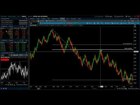 Trade Recap for E-mini S&P – October 11, 2018