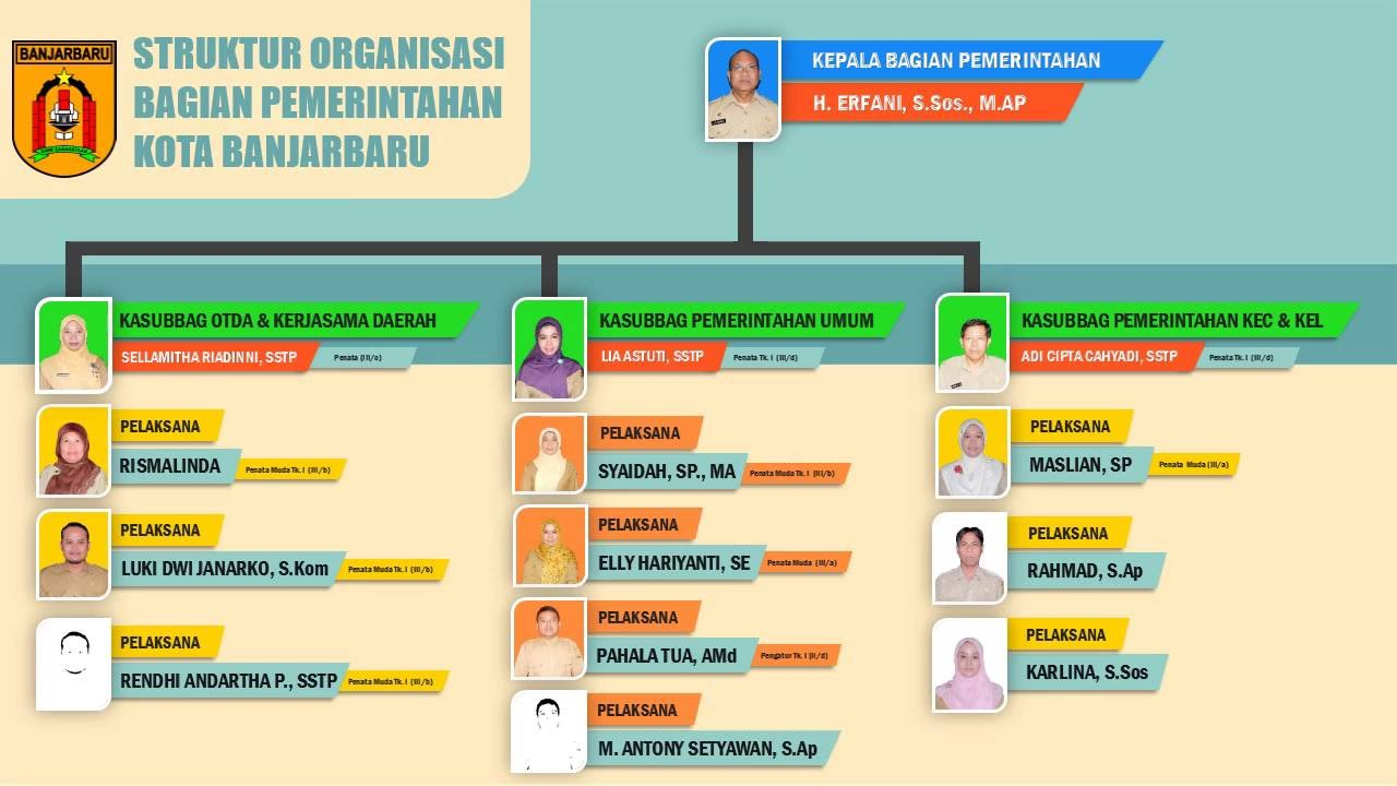 struktur organisasi bagian pemerintahan tahun 2016 youtube Bagan Struktur Organisasi Perusahaan struktur organisasi bagian pemerintahan tahun 2016