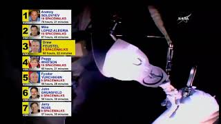 Astronaut Drew Feustel Now Third All-Time in Spacewalking Time