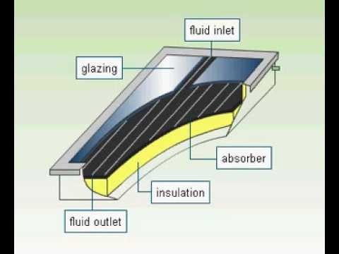Solar radiation as a source of energy