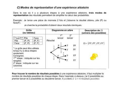 10ABC Probabilites Definition Et Modes De Representation