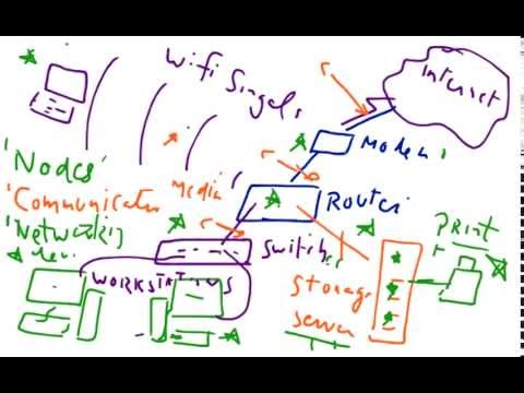 small office network setup design  computer networking tutorial    small office network setup design  computer networking tutorial for beginners