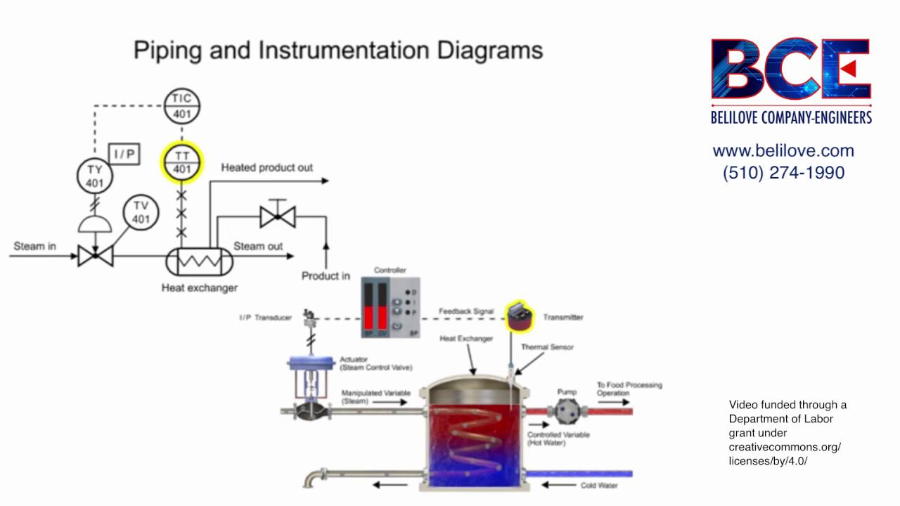 Understanding the Piping & Instrumentation Diagram in Process Control  YouTube
