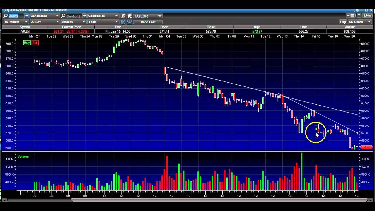 Stock Market Technical Analysis Charts