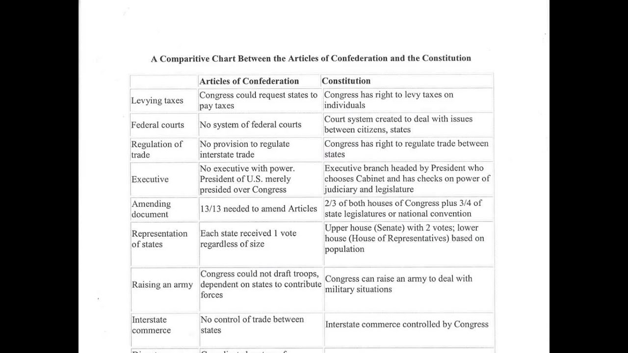 Comparison Between Articles Of Confed And Constitution