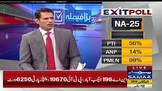 Maryam Won't Face Difficulties | SAMAA TV LIVE | Election Pakistan 2018