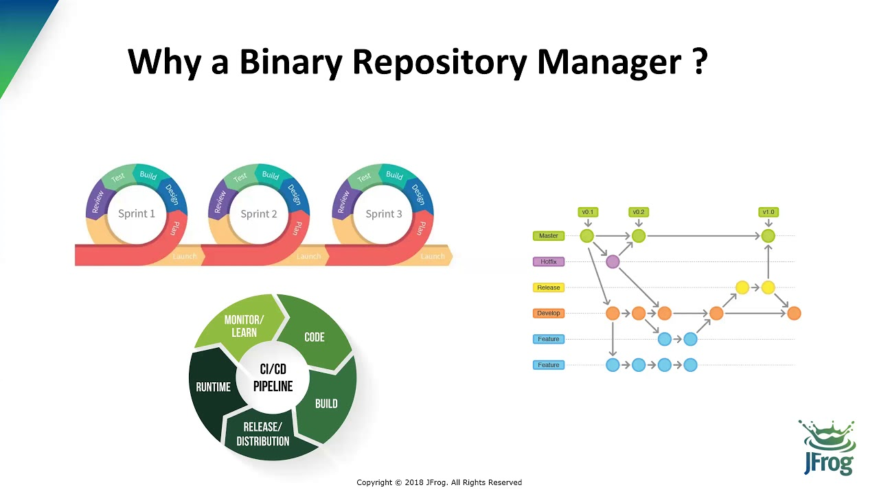 [Webinar] Binary Repository Management with JFrog Artifactory and TFS