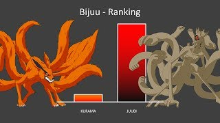 Naruto Ranking Tailed Beasts - Power Levels