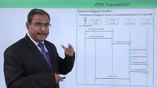 UML - Sequence And Collaboration Diagram On ATM Transaction