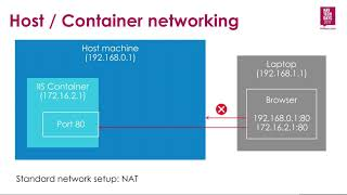 NAV TechDays 2017: Easier and DevOps-friendly NAV environments using Docker / Windows Containers