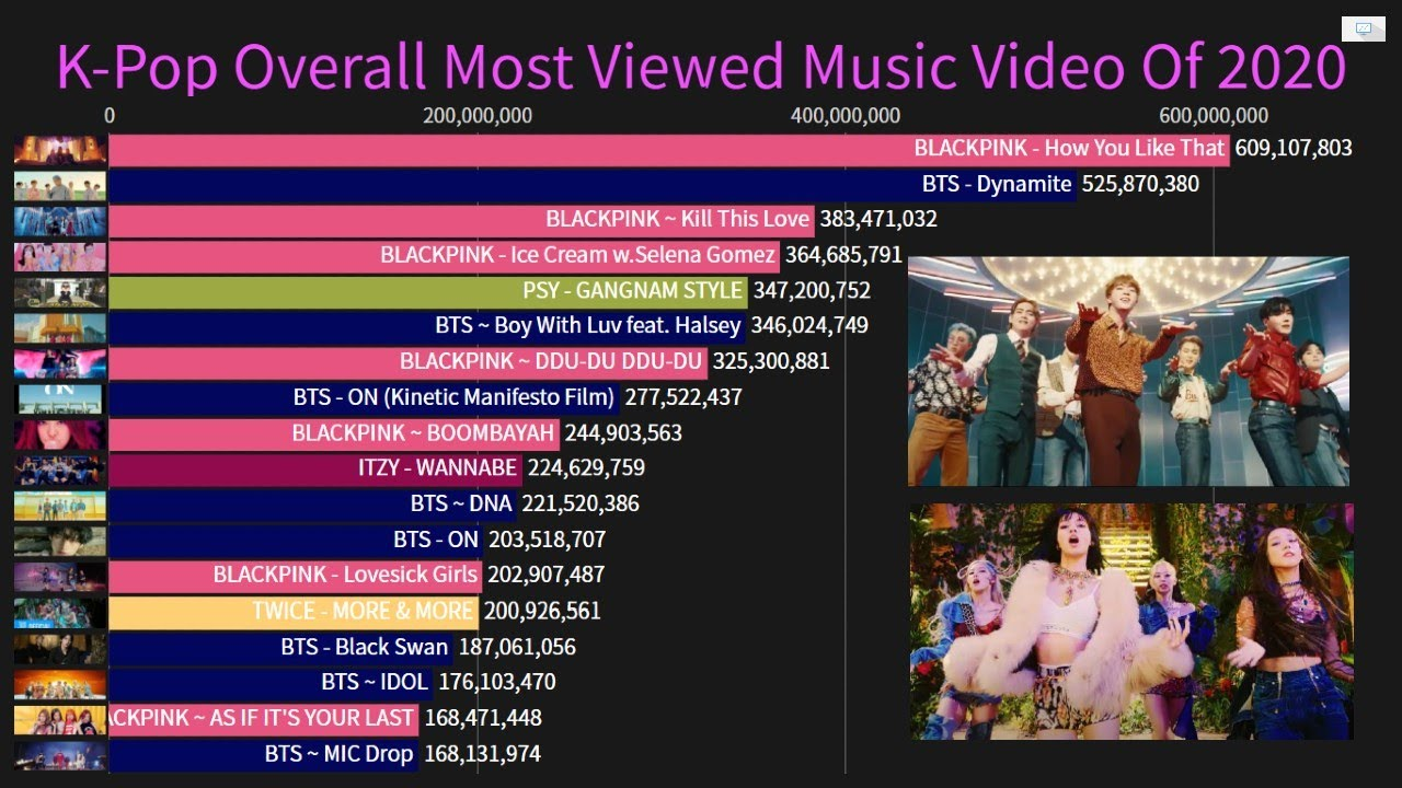 K Pop Overall Most Viewed Music Video Of 2020 January October Youtube