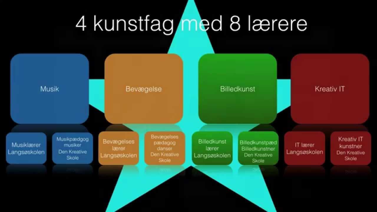 Projektinfo KKIS - Projekt Kunst- og Kultur i Skolen