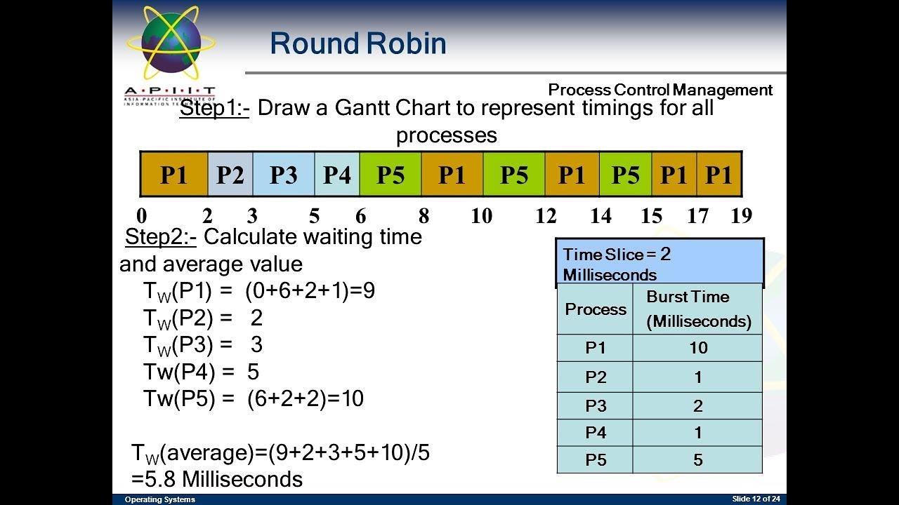 scheduling chart