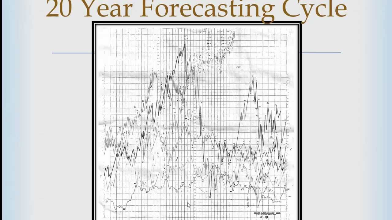 Youtube premium also  dnn series master forecasting cycle rh