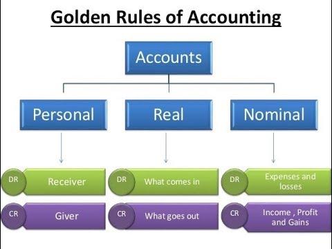 Accounting Golden Rule | Accounting Guruji | Personal Account | Real Account | Nominal Account