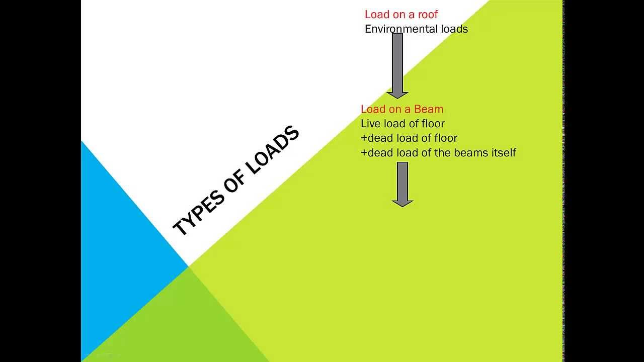 1 3 Types of Loads on structures