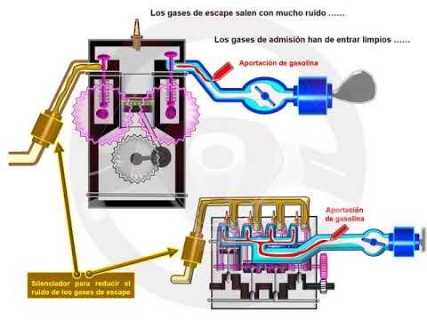 ASÍ FUNCIONA EL AUTOMÓVIL (I) - 1.6 Motor de gasolina (9/11)
