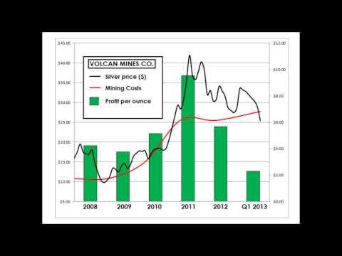 Mining Costs of Silver Miner: Volcan Compañía Minera