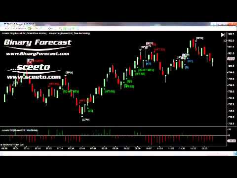 Trade Station Live Trades  15th August Russell TF Futures