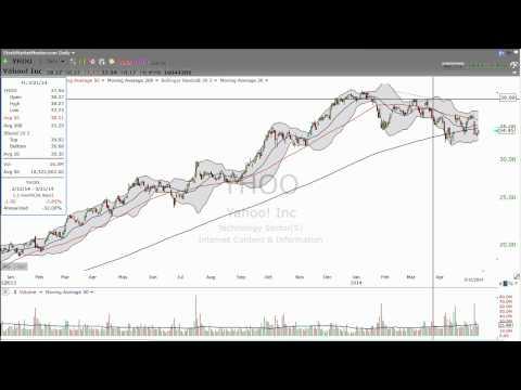 5/12/2014 - Watching Yahoo! (YHOO) and Alibaba? - Stock Market Mentor by Dan Fitzpatrick