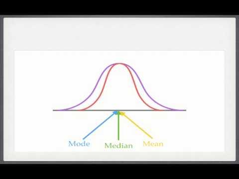 Medical Statistics II: Descriptive Statistics and Standard Scores